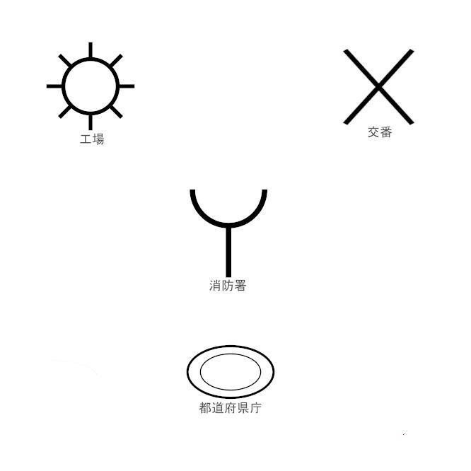 【地図記号】地図に地表の事象を表示する場合使われる記号をいう。1/25,000の地形図の記号は日本の地図の基本となっており、大縮尺図の地図記号の基本は「国土交通省公共測量作業規程」に定められている。