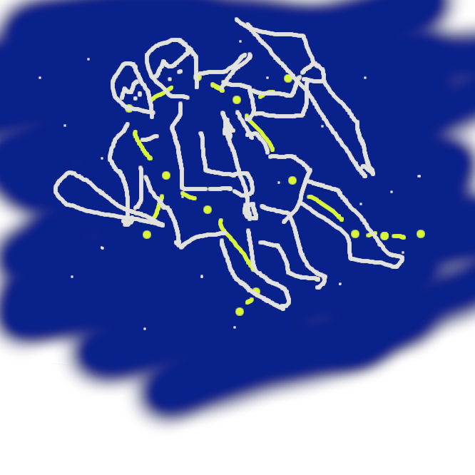 【双子座】黄道十二星座の一。3月上旬の午後8時ごろ南中し、南の中天高く見える。α(アルファ)星のカストルは光度1.6等、β(ベータ)星のポルックスは光度1.1等で、これを双子の兄弟に見立てたもの。現在、夏至点がある。学名 (ラテン)Gemini。