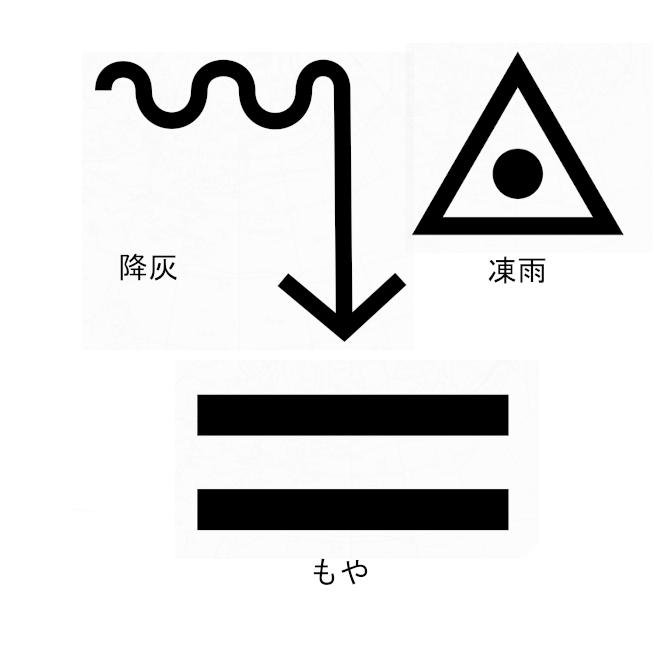 【大気現象記号】天気図に観測結果を記入するための記号。天気図記号。